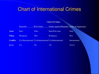 Chart of International Crimes