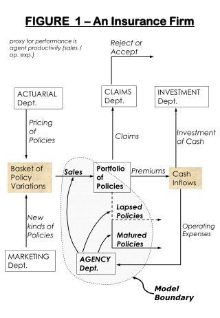 FIGURE  1 – An Insurance Firm