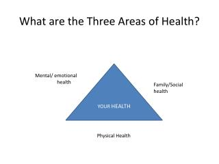 What are the Three Areas of Health?