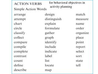 f or behavioral objectives in  activity planning
