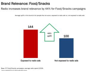 Brand Relevance: Food/Snacks
