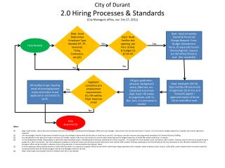 City of Durant 2.0 Hiring Processes & Standards  (City Managers office, rev. Oct  27, 2011)