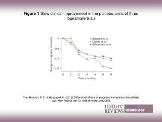 Figure 1  Slow clinical improvement in the placebo arms of three topiramate trials
