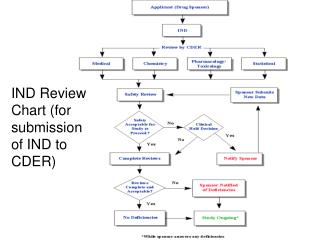 IND Review Chart (for submission of IND to CDER)