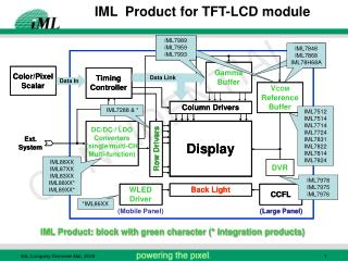 IML  Product for TFT-LCD module