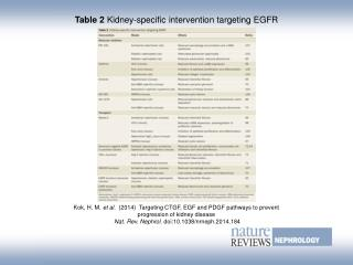 Table 2  Kidney-specific intervention targeting EGFR