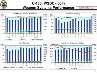 C-130 (WSDC - 06F) Weapon  Systems Performance