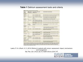 Table 1  Delirium assessment tools and criteria
