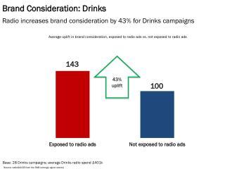 Brand Consideration: Drinks