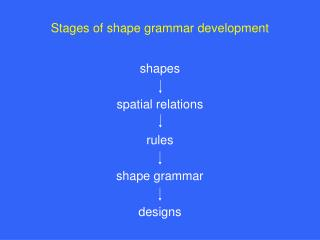 Stages of shape grammar development shapes spatial relations rules shape grammar designs