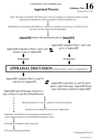 UNIVERSITY OF SUNDERLAND Appraisal Process