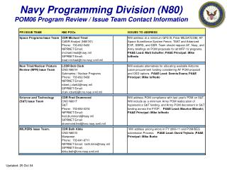Navy Programming Division (N80)     POM06 Program Review / Issue Team Contact Information