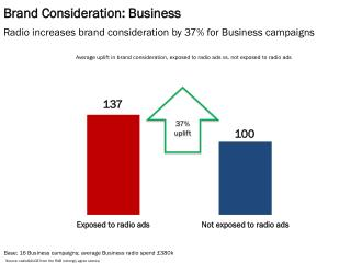 Brand Consideration: Business