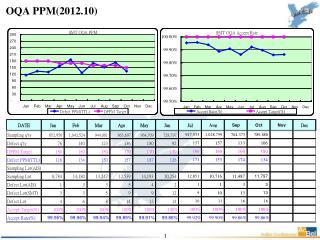OQA PPM (2012.10)