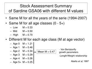 Stock Assessment Summary of Sardine GSA06 with different M values
