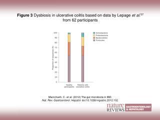 Manichanh, C.  et al. (2012) The gut microbiota in IBD