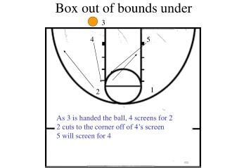Box out of bounds under