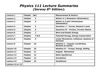 Physics 111 Lecture Summaries  (Serway 8 th  Edition):
