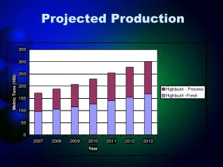 Projected Production