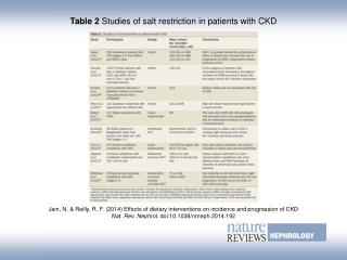 Table 2  Studies of salt restriction in patients with CKD