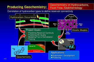 Producing Geochemistry: