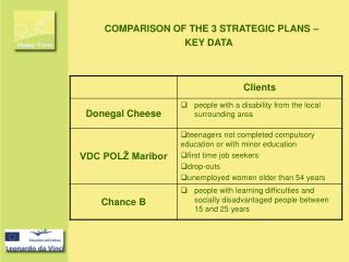 COMPARISON OF THE 3 STRATEGIC PLANS – KEY DATA