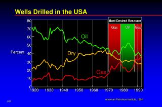 Wells Drilled in the USA