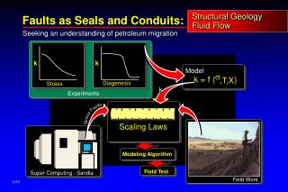 Structural Geology Fluid Flow
