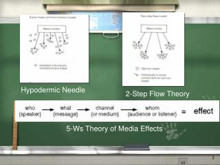 5-Ws Theory of Media Effects