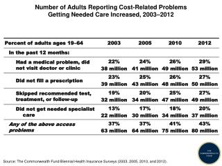 Number of Adults Reporting Cost-Related Problems  Getting Needed Care Increased, 2003–2012
