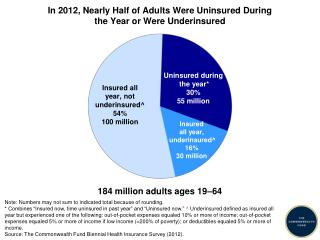 In 2012, Nearly Half of Adults Were Uninsured During  the Year or Were Underinsured