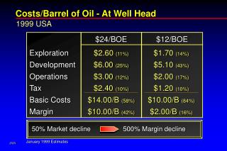 Costs/Barrel of Oil - At Well Head