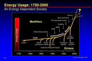 Energy Usage: 1750-2000