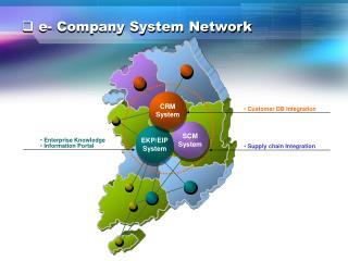 e- Company System Network