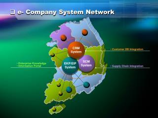 SCM System