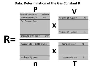 Data:  Determination of the Gas Constant R