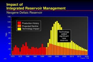 Impact of Integrated Reservoir Management