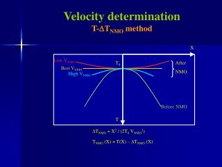 Velocity determination T- D T NMO  method