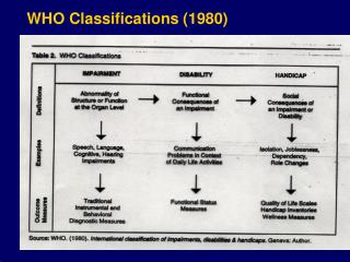 WHO Classifications (1980)