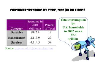 Consumer Spending by Type, 2002 (in billions)
