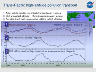 Trans-Pacific high-altitude pollution transport
