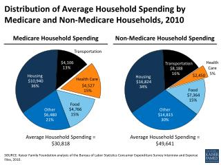 Distribution of Average Household Spending by Medicare and Non-Medicare Households, 2010