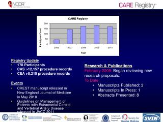Registry Update 178 Participants CAS >12,157 procedure records CEA >8,210 procedure records Events
