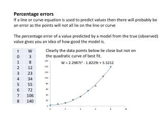 Percentage errors