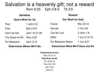 Salvation is a heavenly gift; not a reward Rom 6:23     Eph 2:8-9     Tit 3:5