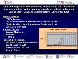 Registry Updates 173 Participants CAS Patient Records in Transactional Database – 8,209