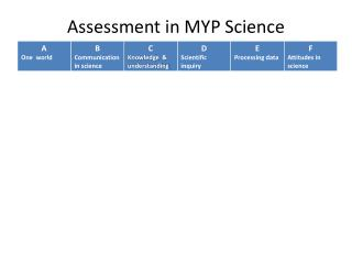 Assessment in MYP Science