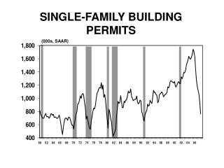 SINGLE-FAMILY BUILDING PERMITS