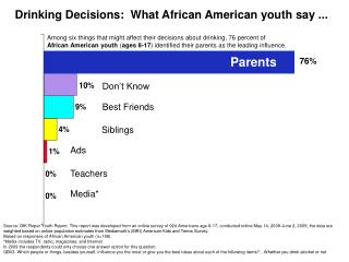 Drinking Decisions:  What African American youth say ...