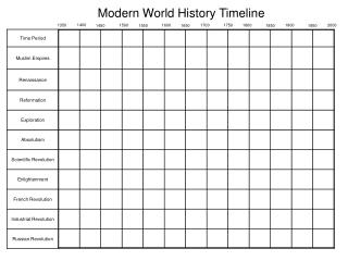 Modern World History Timeline